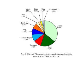 Ocena presji i połowów wędkarskich w wodach użytkowanych przez Okręg Mazowiecki PZW w 2018 roku